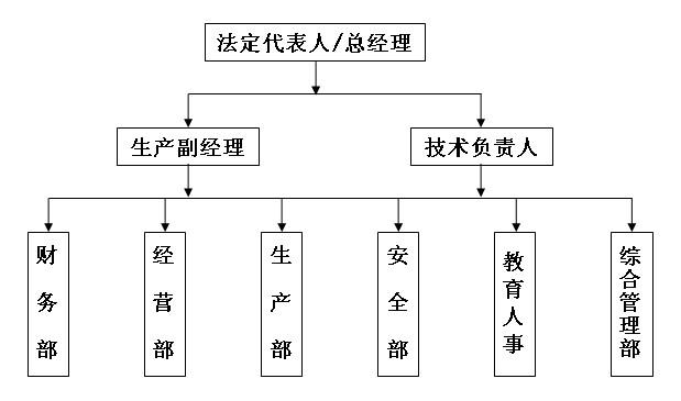 建筑設計院組織結構圖
